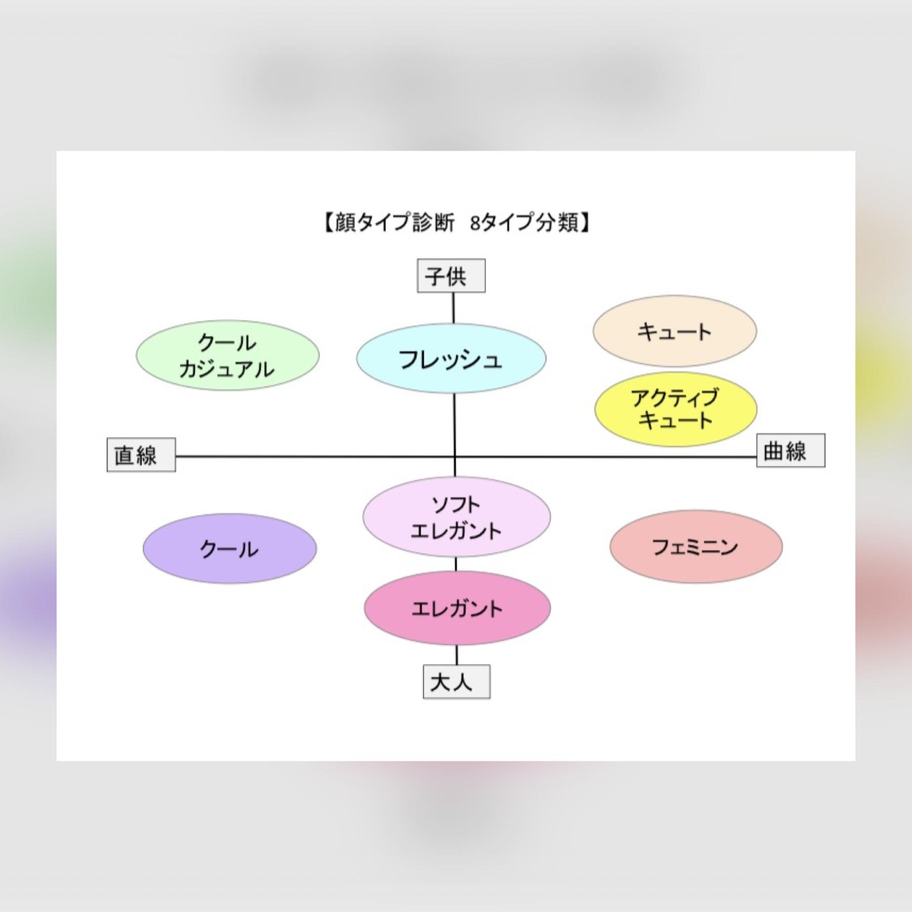 顔タイプ診断【対面90分】